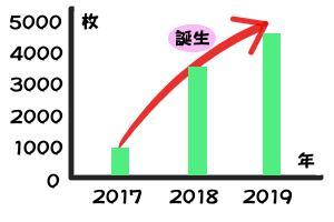 写真の推移グラフ